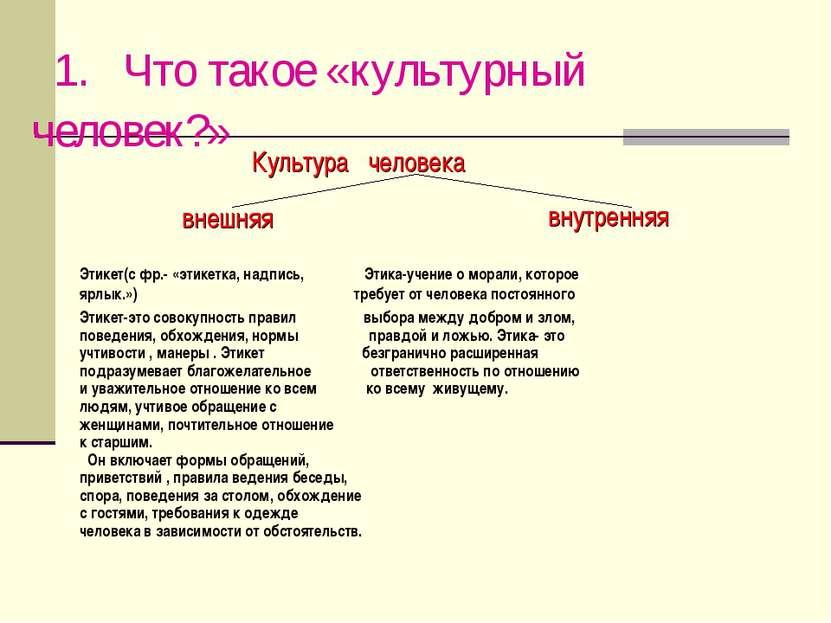 Культура человека внешняя внутренняя Этикет(с фр.- «этикетка, надпись, Этика-...