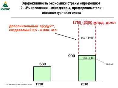 Эффективность экономики страны определяют 2 - 3% населения - менеджеры, предп...