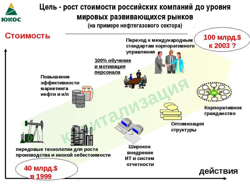 капитализация Цель - рост стоимости российских компаний до уровня мировых раз...
