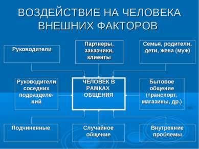 ВОЗДЕЙСТВИЕ НА ЧЕЛОВЕКА ВНЕШНИХ ФАКТОРОВ