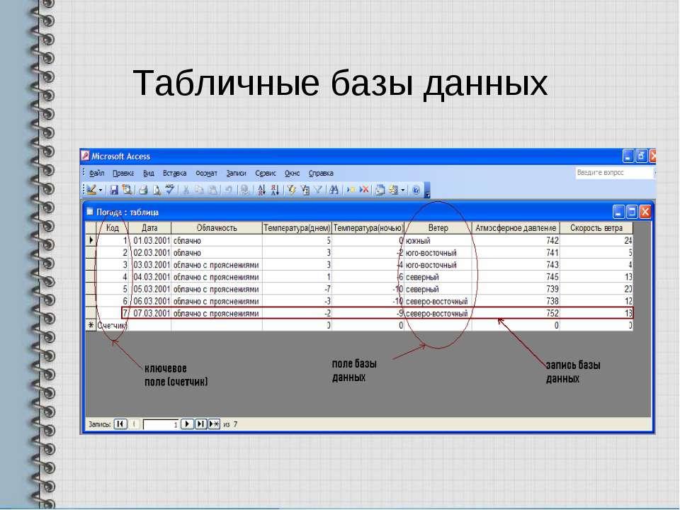 Табличные базы данных