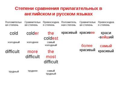Степени сравнения прилагательных в английском и русском языках Положительная ...