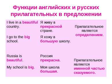 Функции английских и русских прилагательных в предложении I live in a beautif...