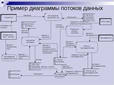Пример диаграммы потоков данных