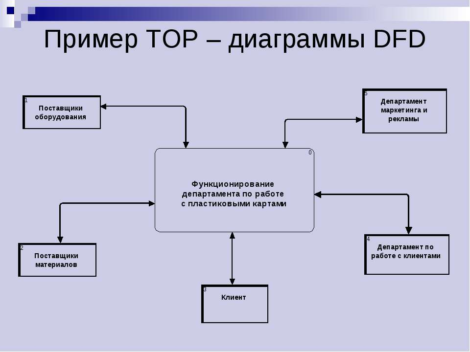 dfd to structure