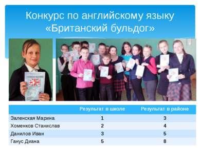 Конкурс по английскому языку «Британский бульдог» Результат в школе Результат...