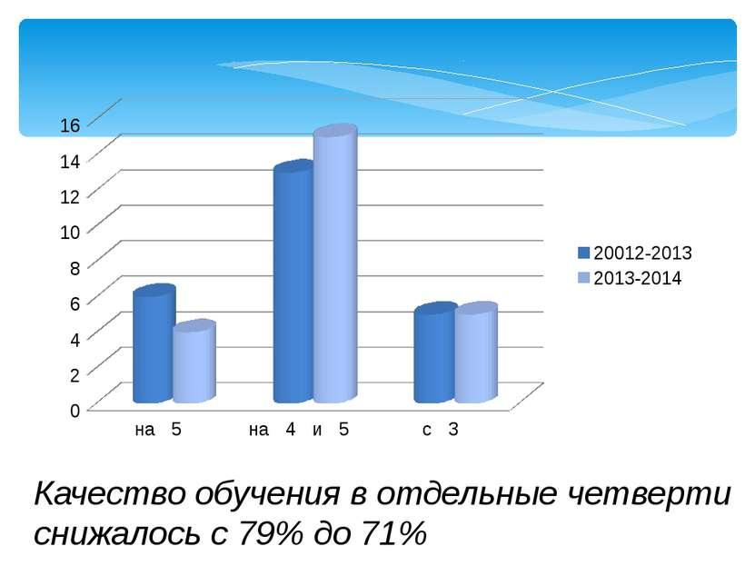 Качество обучения в отдельные четверти снижалось с 79% до 71%