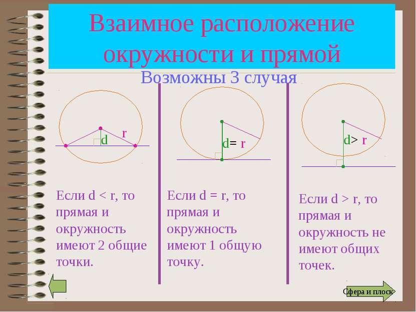 Взаимное расположение окружности и прямой r d Если d < r, то прямая и окружно...