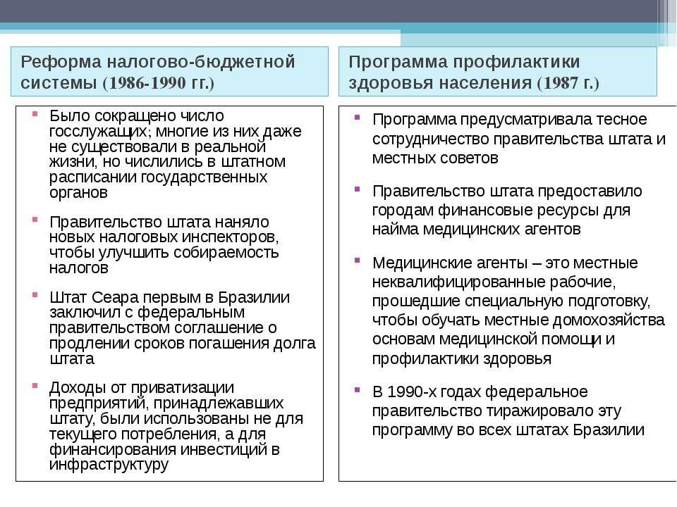 Реформа налогово-бюджетной системы (1986-1990 гг.) Программа профилактики здо...