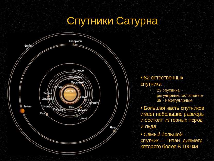 Спутники Сатурна 62естественных спутника 23 спутника - регулярные, остальны...