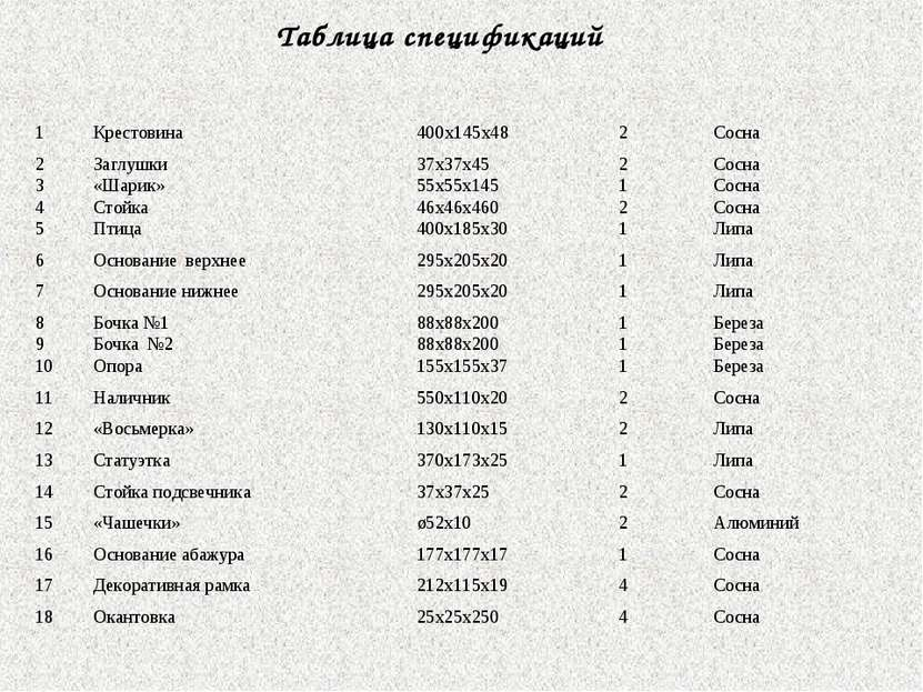 Таблица спецификаций 1 Крестовина 400x145x48 2 Сосна 2 Заглушки 37х37х45 2 Со...