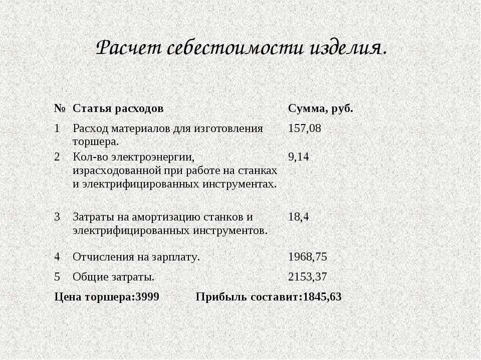Расчет себестоимости изделия. № Статья расходов Сумма, руб. 1 Расход материал...