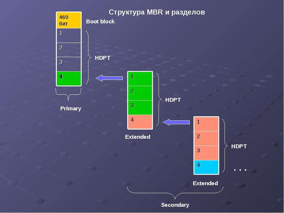 Структура MBR и разделов 4 3 2 1 460 бит Boot block HDPT 4 3 2 1 4 3 2 1 Exte...