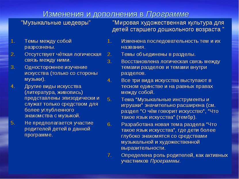 """Изменения и дополнения в Программе """"Музыкальные шедевры"""" """"Мировая художествен..."""