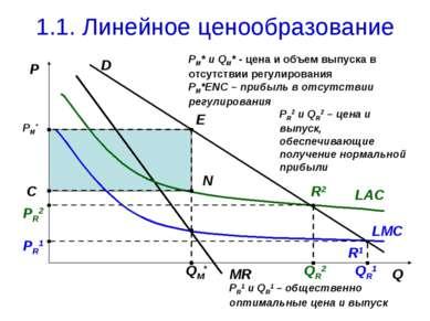 1.1. Линейное ценообразование