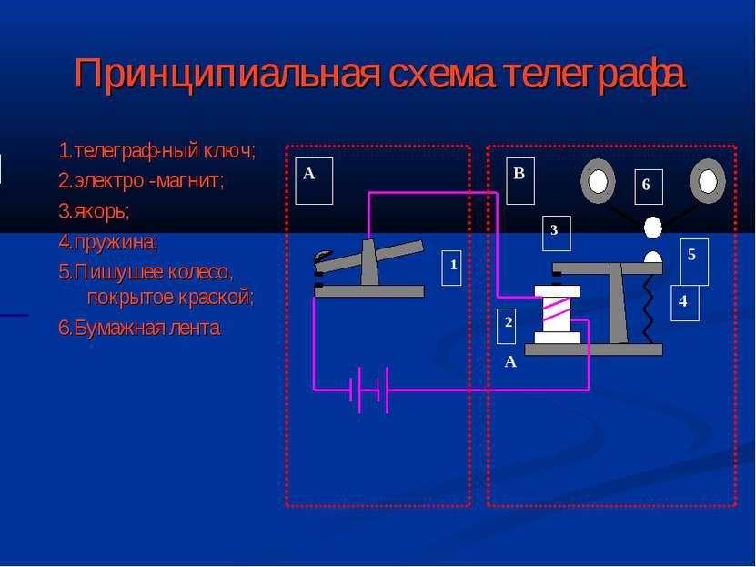 Принципиальная схема телеграфа 1.телеграф-ный ключ; 2.электро -магнит; 3.якор...
