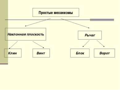 Блок Ворот Рычаг Наклонная плоскость Клин Винт Простые механизмы