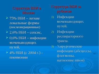 Структура ВБИ в Москве 75% ВБИ – легкие локальные формы (послеоперационные) 2...