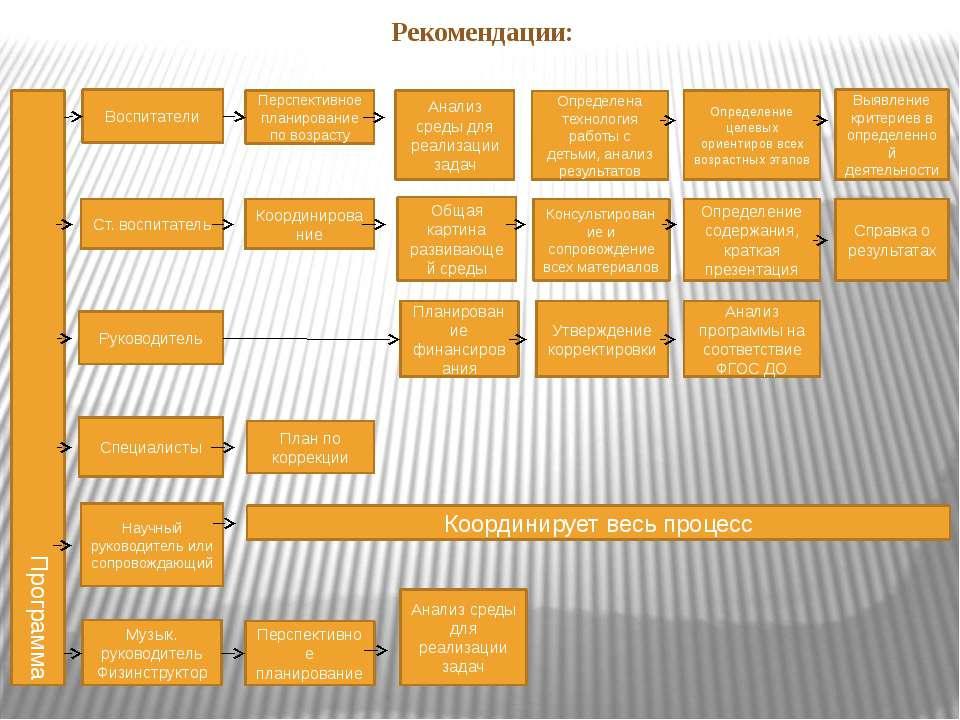Рекомендации: Программа Воспитатели Ст. воспитатель Руководитель Специалисты ...