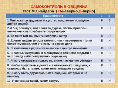 САМОКОНТРОЛЬ В ОБЩЕНИИ тест М.Снайдера ( Н-неверно,В-верно) Предложение 1 0 1...