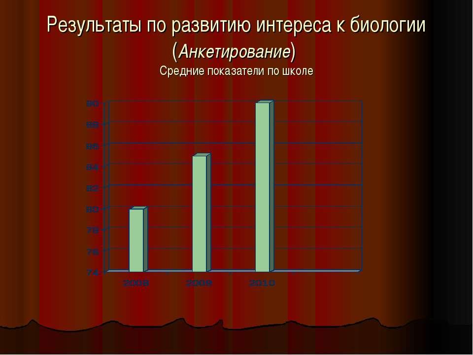 Результаты по развитию интереса к биологии (Анкетирование) Средние показатели...