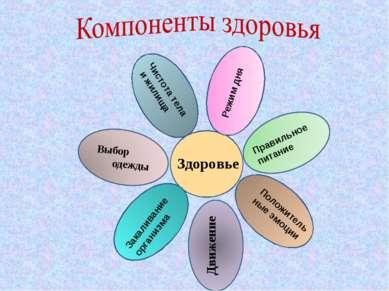 Здоровье Режим дня Правильное питание Положительные эмоции Закаливание органи...