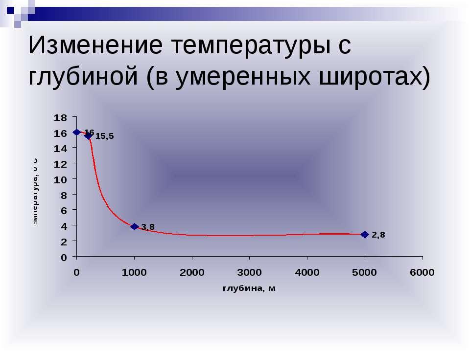 Изменение температуры с глубиной (в умеренных широтах)
