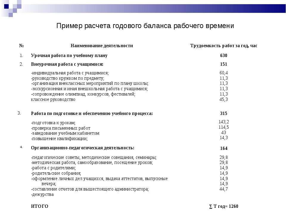 Пример расчета годового баланса рабочего времени № Наименование деятельности ...