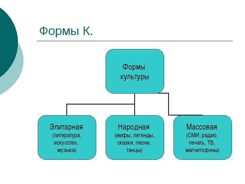 Формы К.