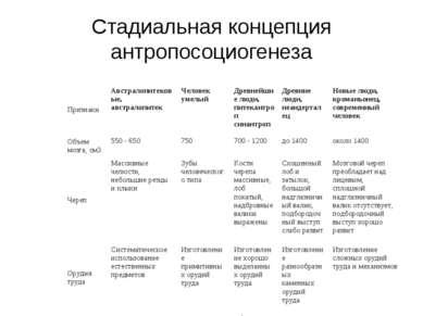 Стадиальная концепция антропосоциогенеза Признаки Австралопитековые, австрало...