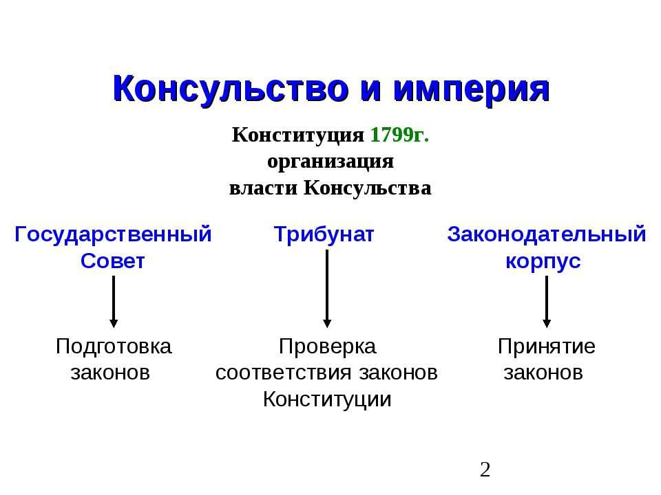 Консульство и империя Конституция 1799г. организация власти Консульства Госуд...
