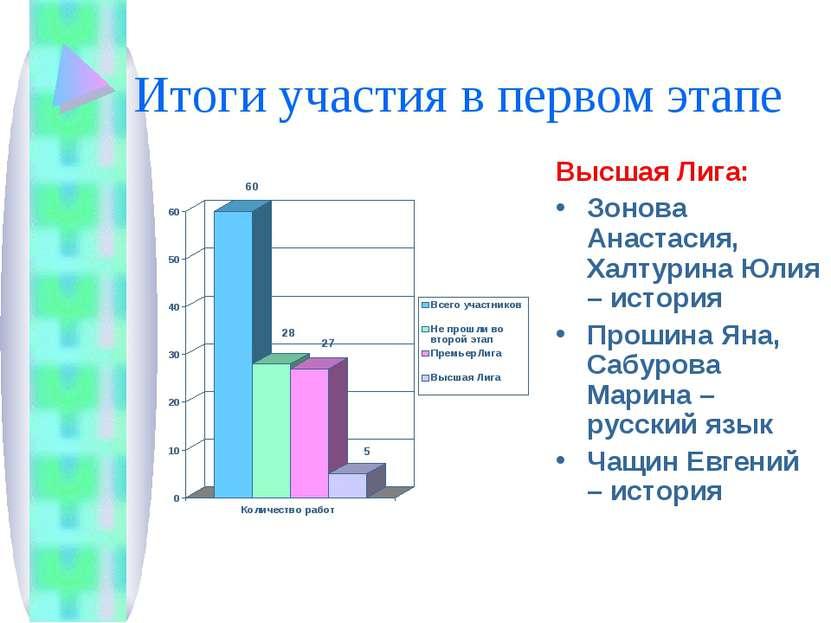 Итоги участия в первом этапе Высшая Лига: Зонова Анастасия, Халтурина Юлия – ...