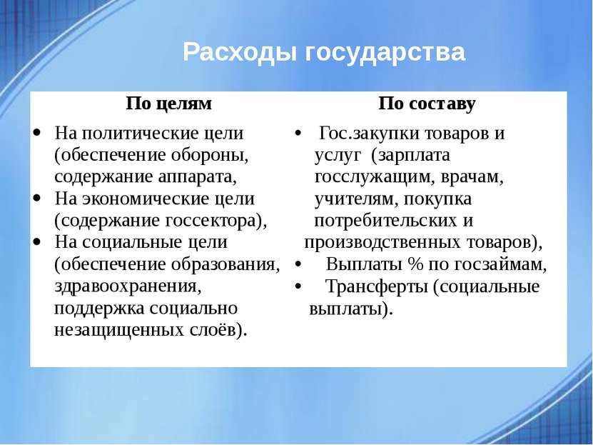 Расходы государства Поцелям По составу Наполитические цели (обеспечение оборо...