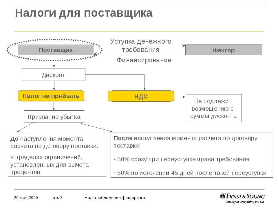 Налоги для поставщика 20 мая 2009 Налогообложение факторинга стр. *