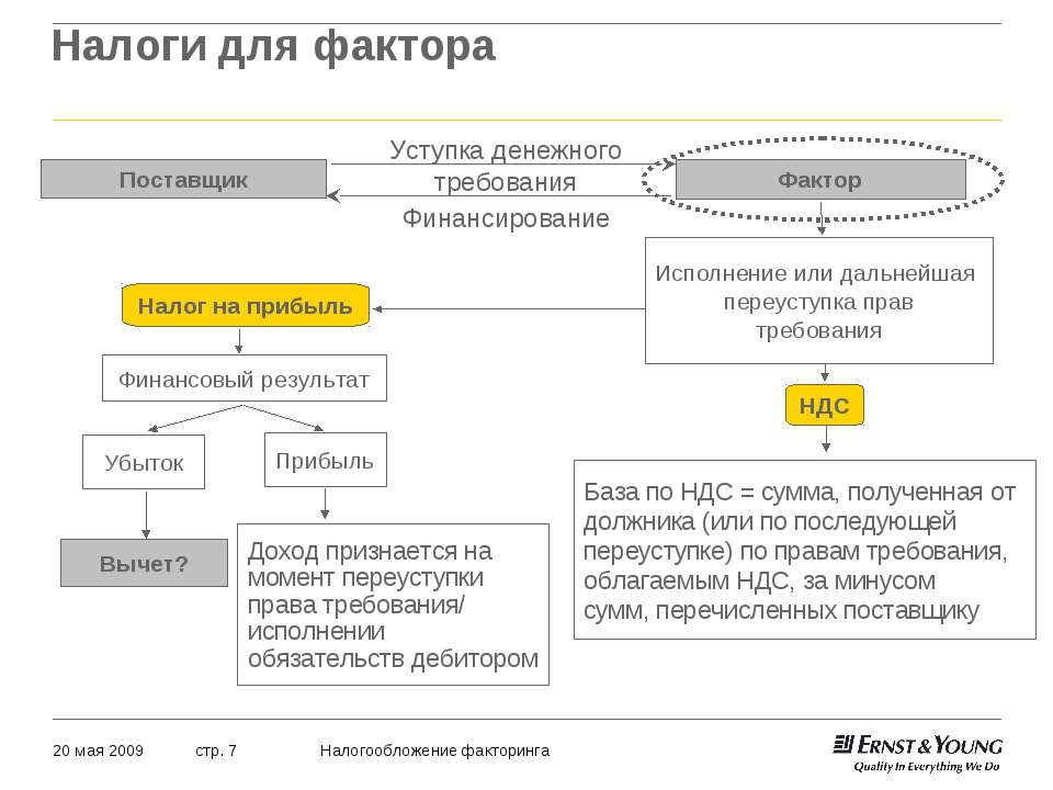 Налоги для фактора 20 мая 2009 Налогообложение факторинга стр. *