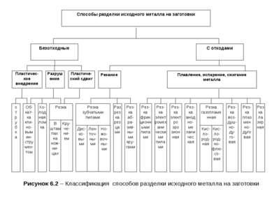 Рисунок 6.2 – Классификация способов разделки исходного металла на заготовки