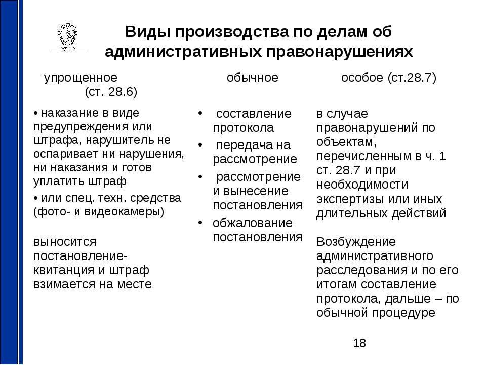 Виды производства по делам об административных правонарушениях