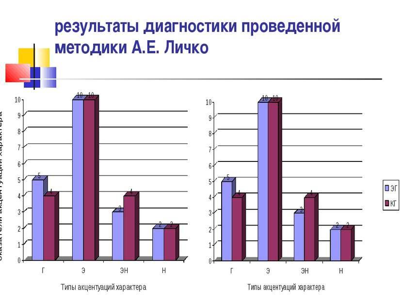 результаты диагностики проведенной методики А.Е. Личко