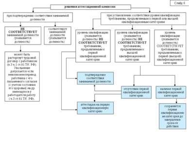 решения аттестационной комиссии при подтверждении соответствия занимаемой дол...