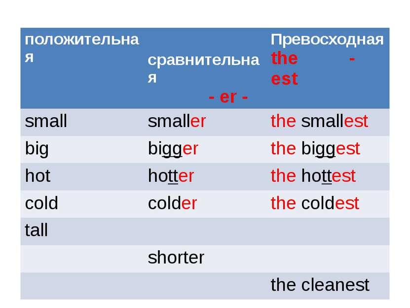 положительная сравнительная -er- Превосходная the -est small smaller thesmall...