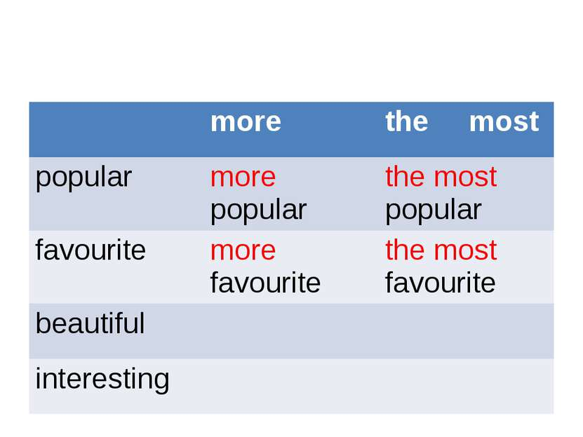 more the most popular morepopular the mostpopular favourite morefavourite the...