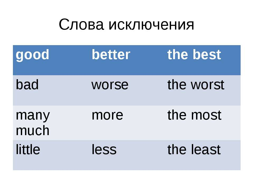 Слова исключения good better the best bad worse the worst many much more the ...