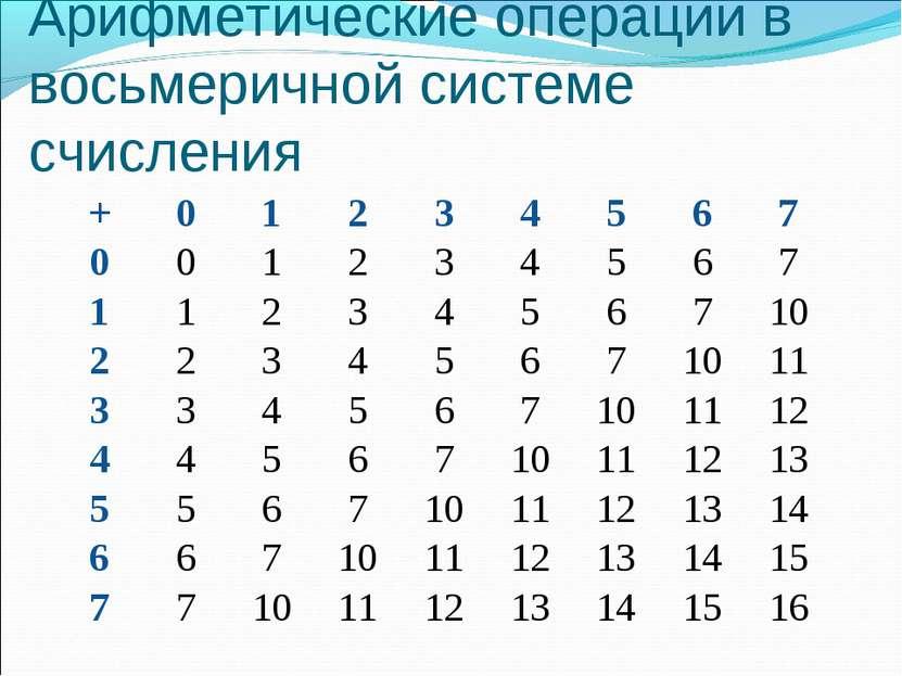 Арифметические операции в восьмеричной системе счисления + 0 1 2 3 4 5 6 7 0 ...