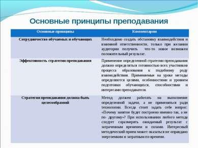 Основные принципы преподавания Основные принципы Комментарии Сотрудничество о...