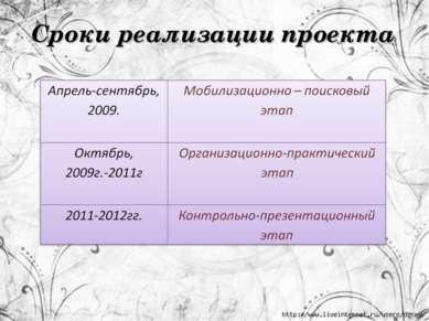 Сроки реализации проекта