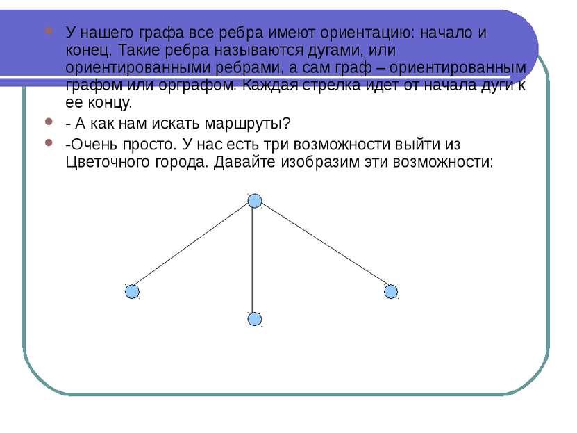 У нашего графа все ребра имеют ориентацию: начало и конец. Такие ребра называ...