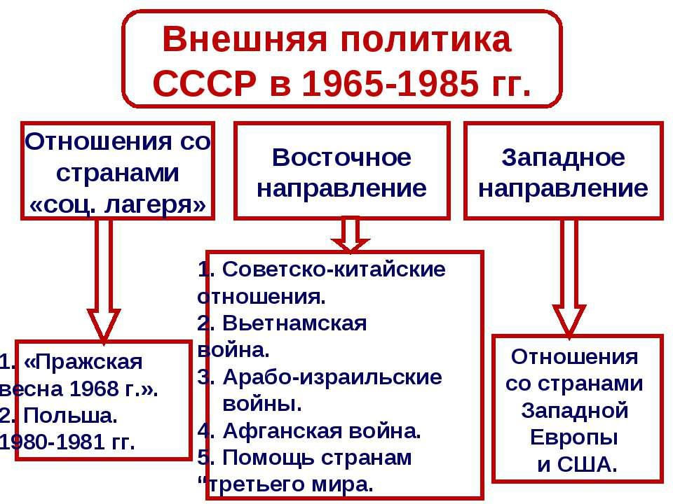 Внешняя политика СССР в 1965-1985 гг. Западное направление Восточное направле...