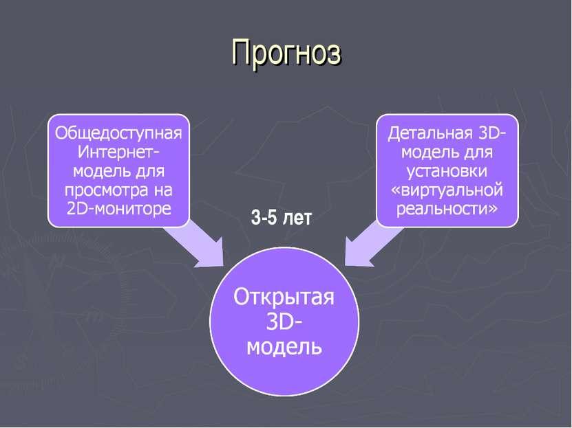 Прогноз 3-5 лет