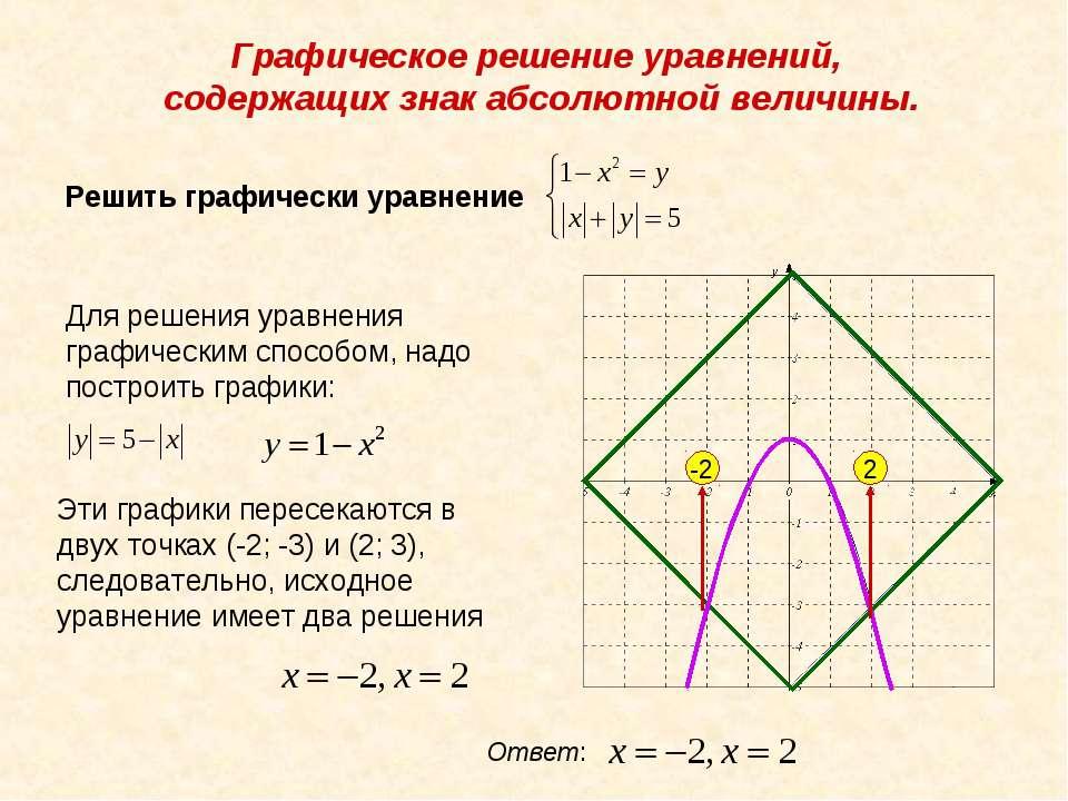 Графическое решение уравнений, содержащих знак абсолютной величины. Решить гр...
