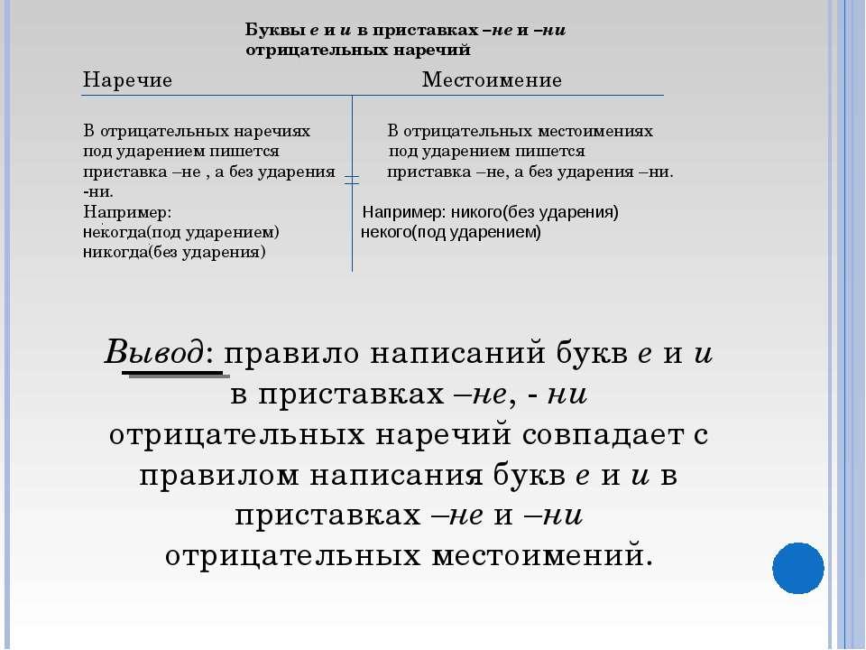Буквы е и и в приставках –не и –ни отрицательных наречий Наречие Местоимение ...